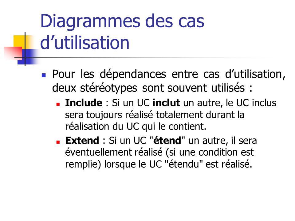 Pour les dépendances entre cas dutilisation, deux stéréotypes sont souvent utilisés : Include : Si un UC inclut un autre, le UC inclus sera toujours réalisé totalement durant la réalisation du UC qui le contient.