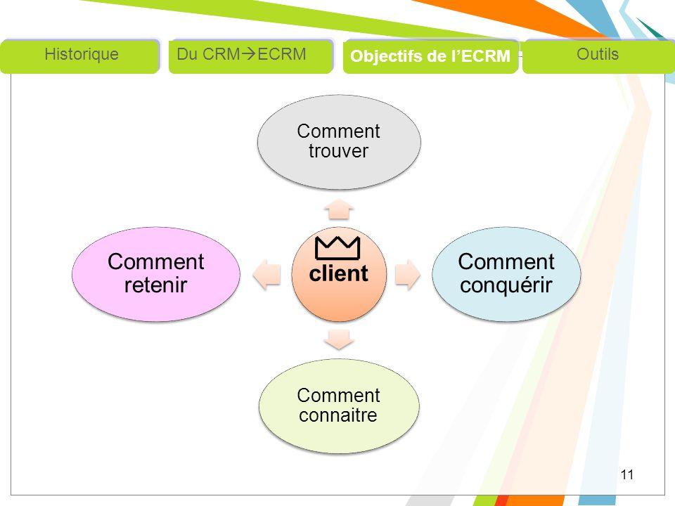 client Comment trouver Comment conquérir Comment connaitre Comment retenir 11 Outils Objectifs de lECRM Du CRM ECRMHistorique