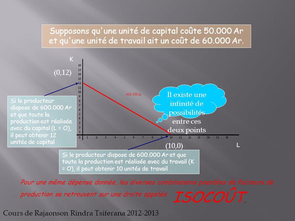 K L 600.000Ar Supposons qu'une unité de capital coûte 50.000 Ar et qu'une unité de travail ait un coût de 60.000 Ar. Si le producteur dispose de 600.0