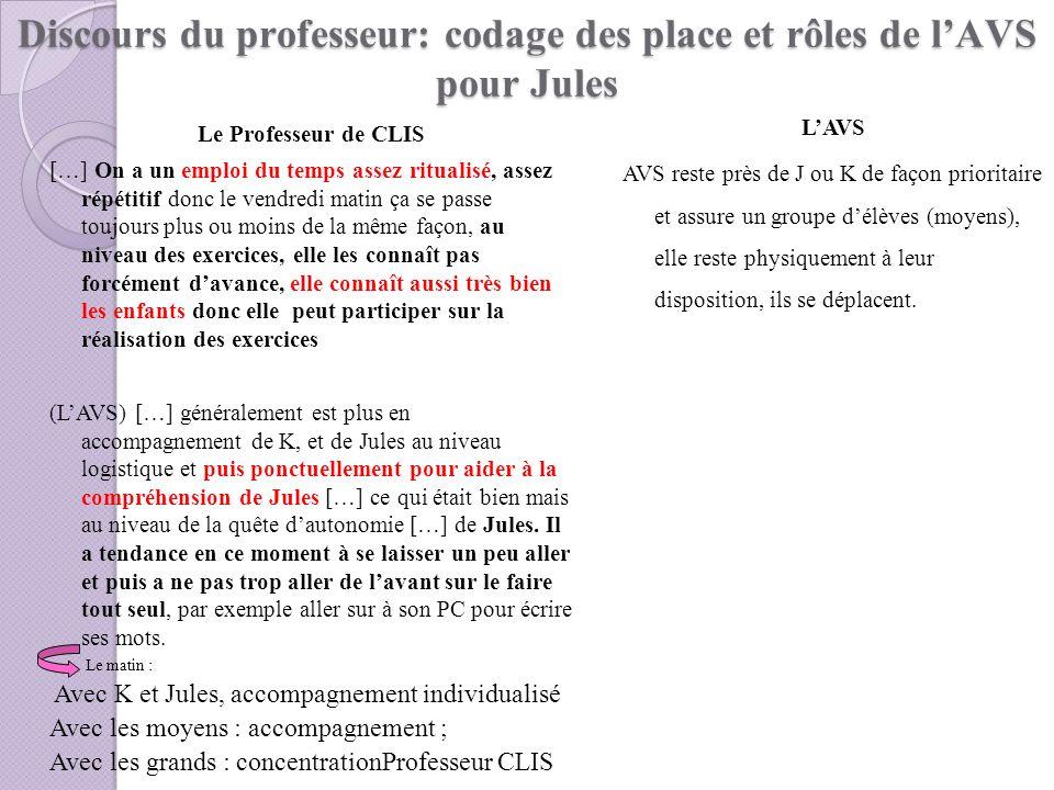 Discours du professeur: codage des place et rôles de lAVS pour Jules LAVS AVS reste près de J ou K de façon prioritaire et assure un groupe délèves (m