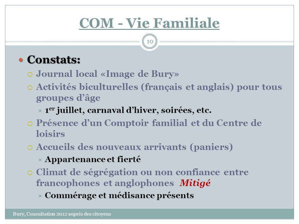 COM - Vie Familiale Bury, Consultation 2012 auprès des citoyens 10 Constats: Constats: Journal local «Image de Bury» Activités biculturelles (français et anglais) pour tous groupes dâge 1 er juillet, carnaval dhiver, soirées, etc.