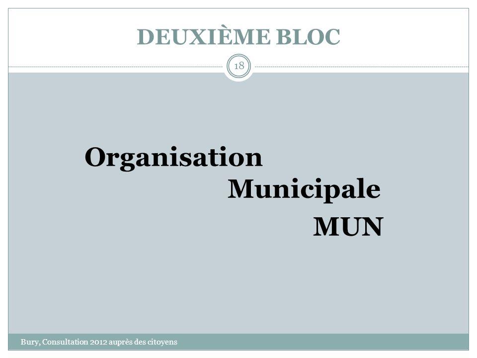 DEUXIÈME BLOC Bury, Consultation 2012 auprès des citoyens 18 Organisation Municipale MUN
