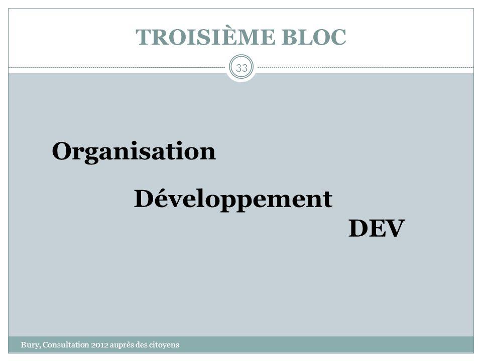 TROISIÈME BLOC Bury, Consultation 2012 auprès des citoyens 33 Organisation Développement DEV