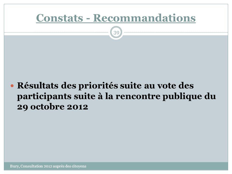 Constats - Recommandations Bury, Consultation 2012 auprès des citoyens 39 Résultats des priorités suite au vote des participants suite à la rencontre publique du 29 octobre 2012