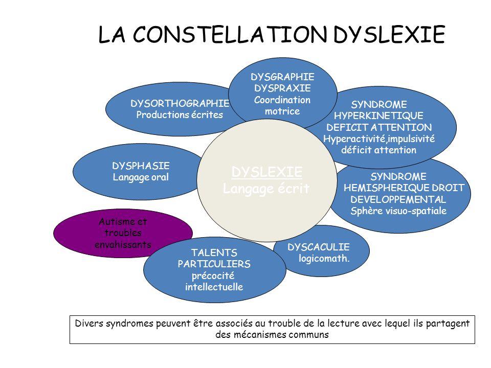 LA CONSTELLATION DYSLEXIE Divers syndromes peuvent être associés au trouble de la lecture avec lequel ils partagent des mécanismes communs DYSORTHOGRAPHIE Productions écrites DYSPHASIE Langage oral SYNDROME HEMISPHERIQUE DROIT DEVELOPPEMENTAL Sphère visuo-spatiale SYNDROME HYPERKINETIQUE DEFICIT ATTENTION Hyperactivité,impulsivité déficit attention DYSGRAPHIE DYSPRAXIE Coordination motrice DYSLEXIE Langage écrit DYSCACULIE logicomath.