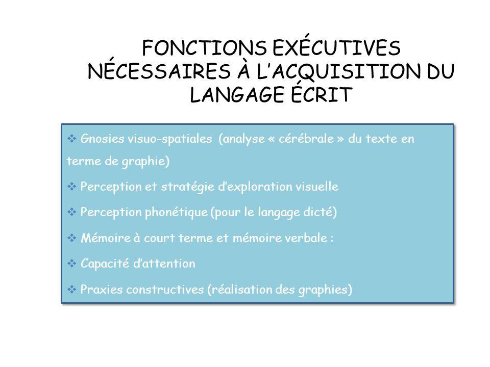 FONCTIONS EXÉCUTIVES NÉCESSAIRES À LACQUISITION DU LANGAGE ÉCRIT Gnosies visuo-spatiales (analyse « cérébrale » du texte en terme de graphie) Perception et stratégie dexploration visuelle Perception phonétique (pour le langage dicté) Mémoire à court terme et mémoire verbale : Capacité dattention Praxies constructives (réalisation des graphies) Gnosies visuo-spatiales (analyse « cérébrale » du texte en terme de graphie) Perception et stratégie dexploration visuelle Perception phonétique (pour le langage dicté) Mémoire à court terme et mémoire verbale : Capacité dattention Praxies constructives (réalisation des graphies)