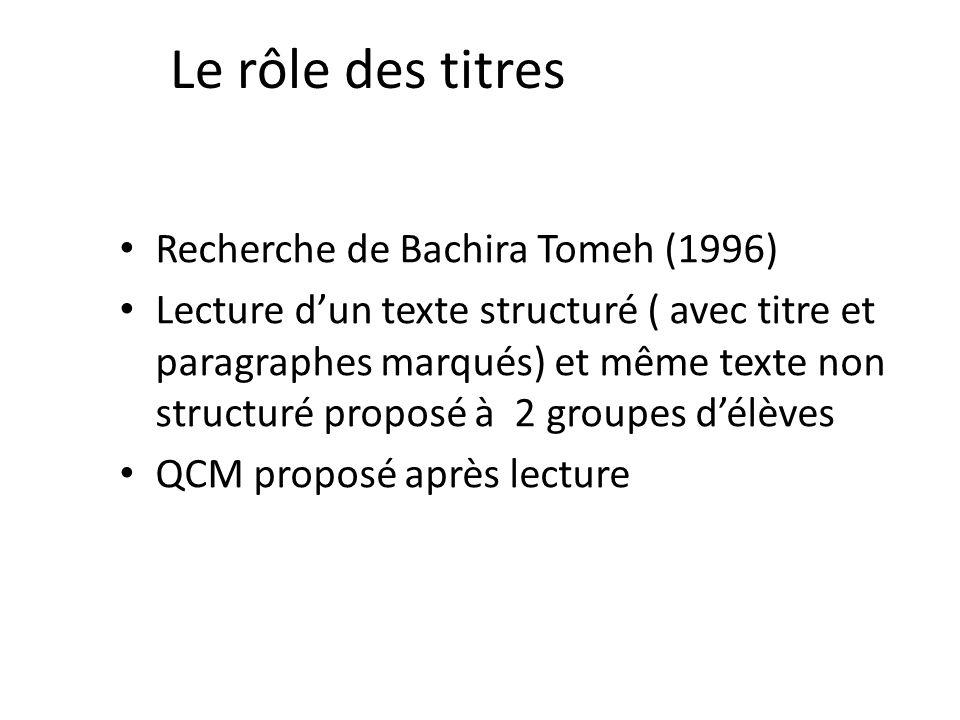 Le rôle des titres Recherche de Bachira Tomeh (1996) Lecture dun texte structuré ( avec titre et paragraphes marqués) et même texte non structuré proposé à 2 groupes délèves QCM proposé après lecture