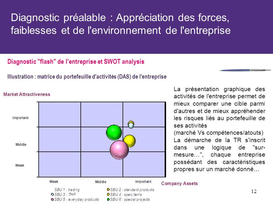 Diagnostic préalable : Appréciation des forces, faiblesses et de l'environnement de l'entreprise Diagnostic