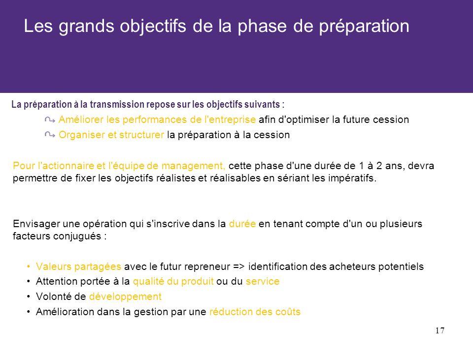 Les grands objectifs de la phase de préparation Pour l actionnaire et l équipe de management, cette phase d une durée de 1 à 2 ans, devra permettre de fixer les objectifs réalistes et réalisables en sériant les impératifs.