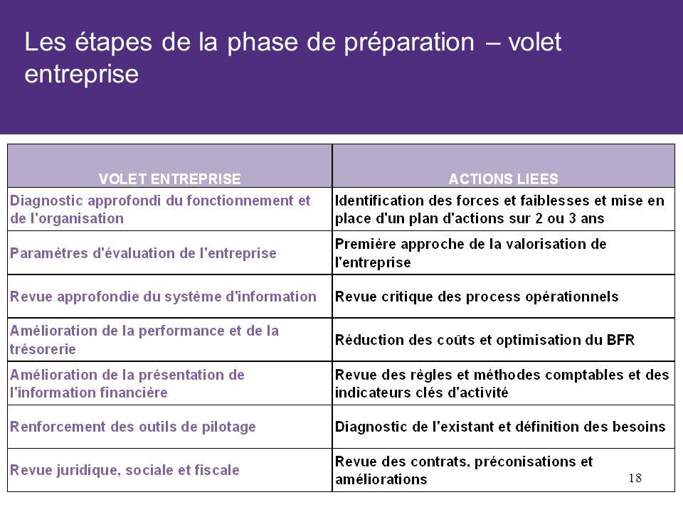 Les étapes de la phase de préparation – volet entreprise 18