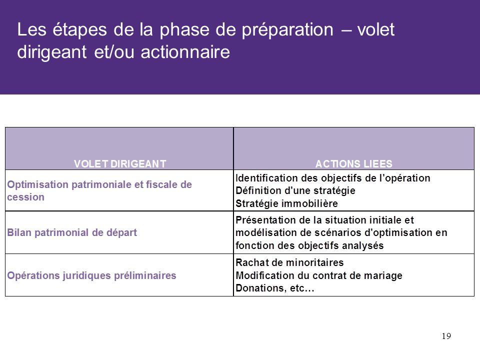 Les étapes de la phase de préparation – volet dirigeant et/ou actionnaire 19