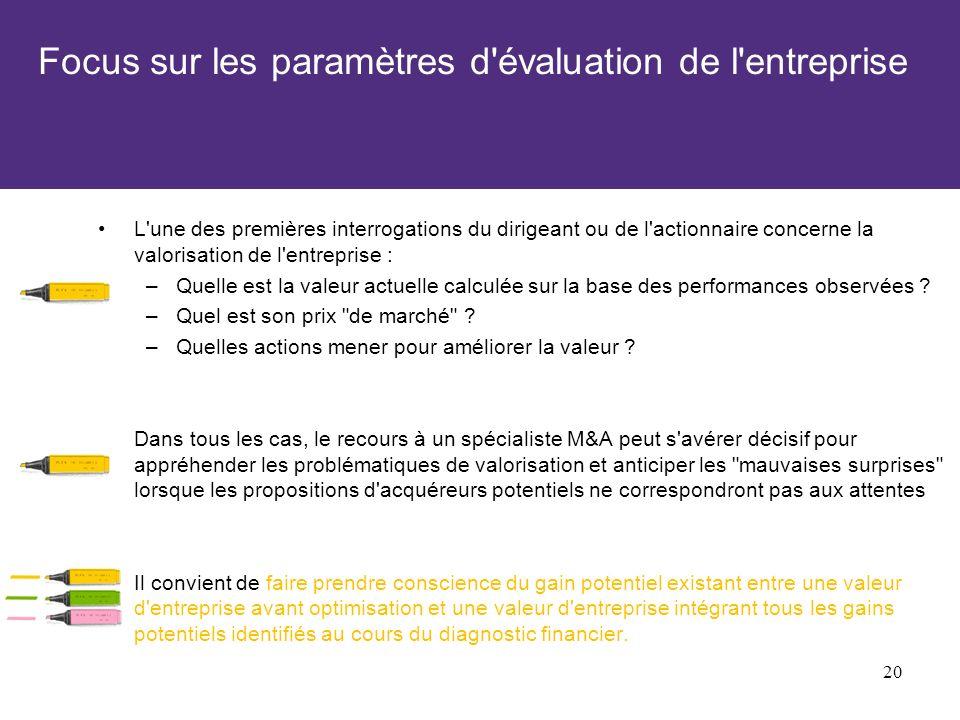 Focus sur les paramètres d évaluation de l entreprise L une des premières interrogations du dirigeant ou de l actionnaire concerne la valorisation de l entreprise : –Quelle est la valeur actuelle calculée sur la base des performances observées .