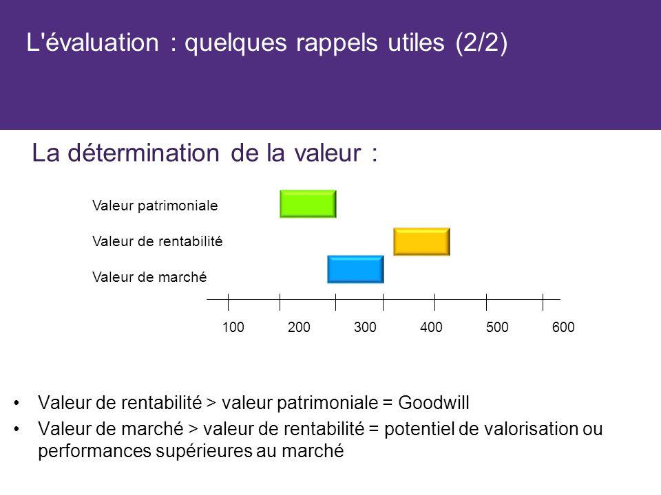 L'évaluation : quelques rappels utiles (2/2) Valeur de rentabilité > valeur patrimoniale = Goodwill Valeur de marché > valeur de rentabilité = potenti