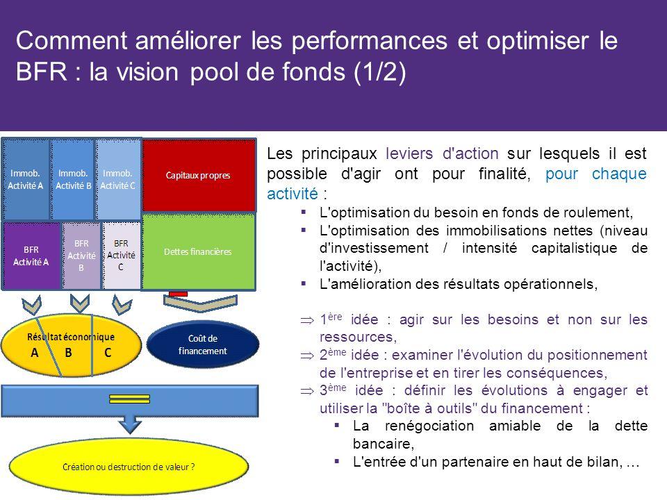 Comment améliorer les performances et optimiser le BFR : la vision pool de fonds (1/2) Les principaux leviers d action sur lesquels il est possible d agir ont pour finalité, pour chaque activité : L optimisation du besoin en fonds de roulement, L optimisation des immobilisations nettes (niveau d investissement / intensité capitalistique de l activité), L amélioration des résultats opérationnels, 1 ère idée : agir sur les besoins et non sur les ressources, 2 ème idée : examiner l évolution du positionnement de l entreprise et en tirer les conséquences, 3 ème idée : définir les évolutions à engager et utiliser la boîte à outils du financement : La renégociation amiable de la dette bancaire, L entrée d un partenaire en haut de bilan, …