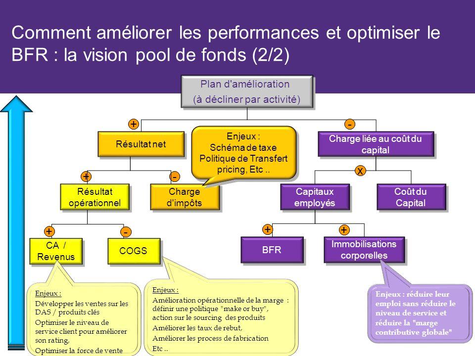 Plan d'amélioration (à décliner par activité) Plan d'amélioration (à décliner par activité) Résultat net Résultat opérationnel + + - Charge liée au co