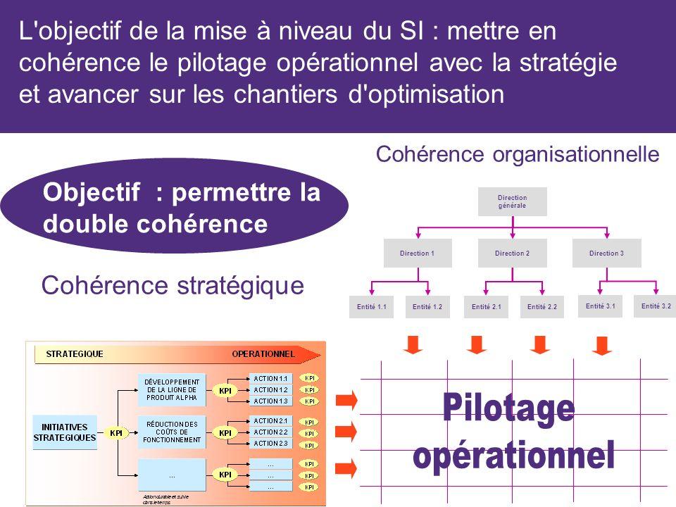L objectif de la mise à niveau du SI : mettre en cohérence le pilotage opérationnel avec la stratégie et avancer sur les chantiers d optimisation Cohérence organisationnelle Direction générale Direction 1Direction 2Direction 3 Entité 1.1Entité 1.2Entité 2.1Entité 2.2 Entité 3.1Entité 3.2 Cohérence stratégique Objectif : permettre la double cohérence