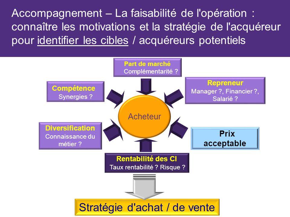 Acheteur Part de marché Complémentarité .Repreneur Manager ?, Financier ?, Salarié .