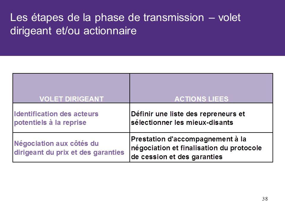 Les étapes de la phase de transmission – volet dirigeant et/ou actionnaire 38