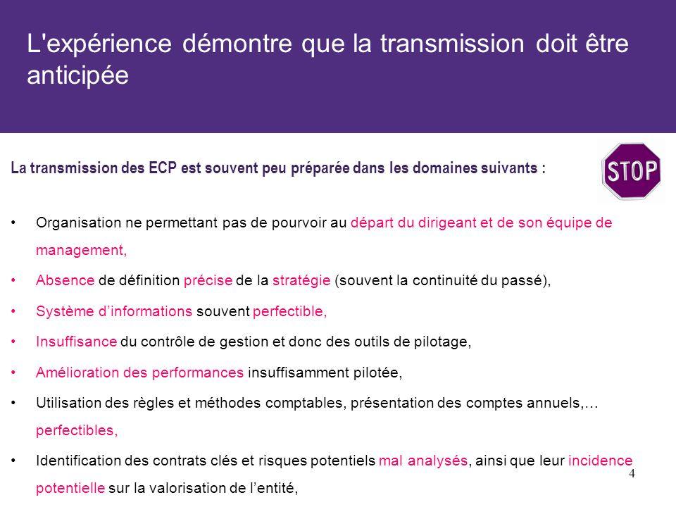 L'expérience démontre que la transmission doit être anticipée La transmission des ECP est souvent peu préparée dans les domaines suivants : Organisati