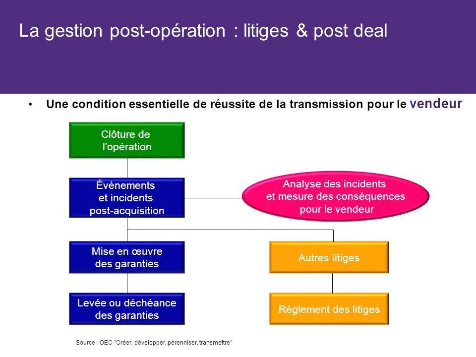 La gestion post-opération : litiges & post deal Une condition essentielle de réussite de la transmission pour le vendeur Clôture de l'opération Mise e