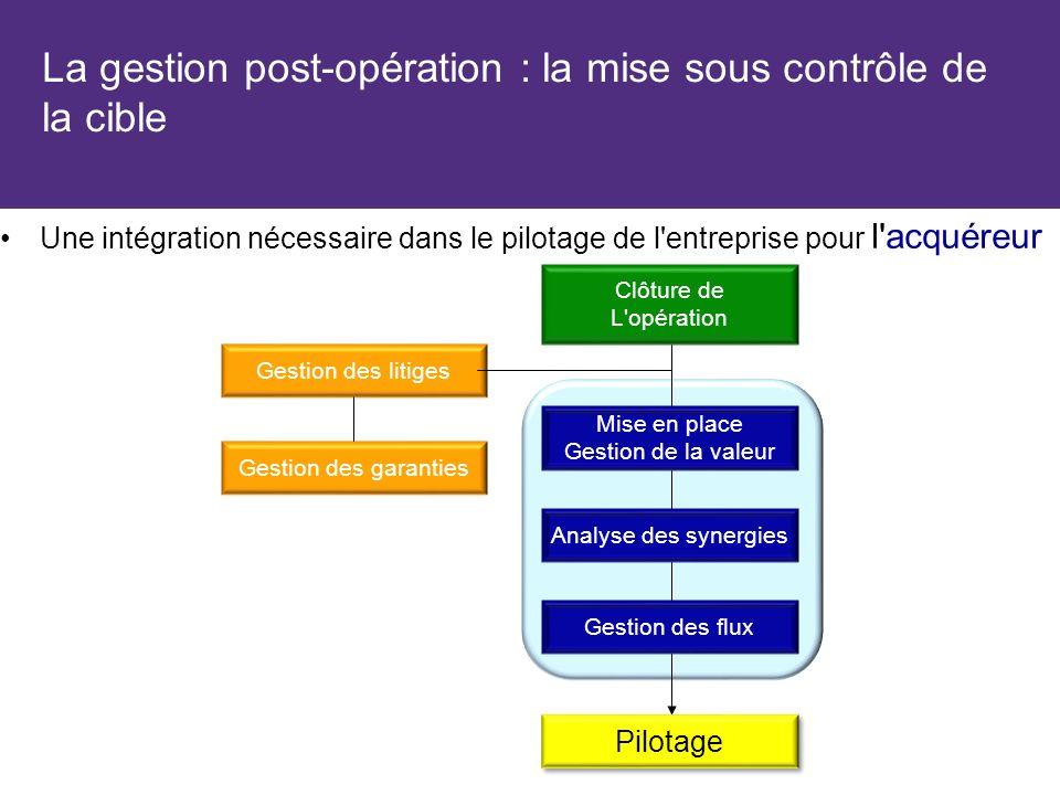 La gestion post-opération : la mise sous contrôle de la cible Une intégration nécessaire dans le pilotage de l'entreprise pour l'acquéreur Clôture de