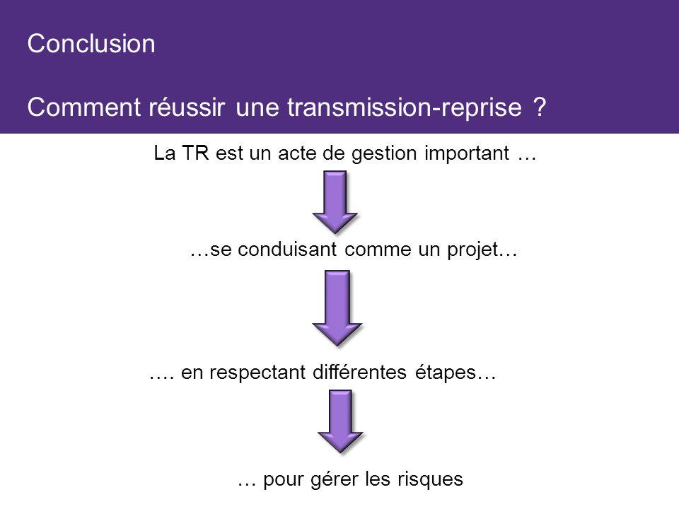 Conclusion Comment réussir une transmission-reprise ? … pour gérer les risques La TR est un acte de gestion important … …. en respectant différentes é