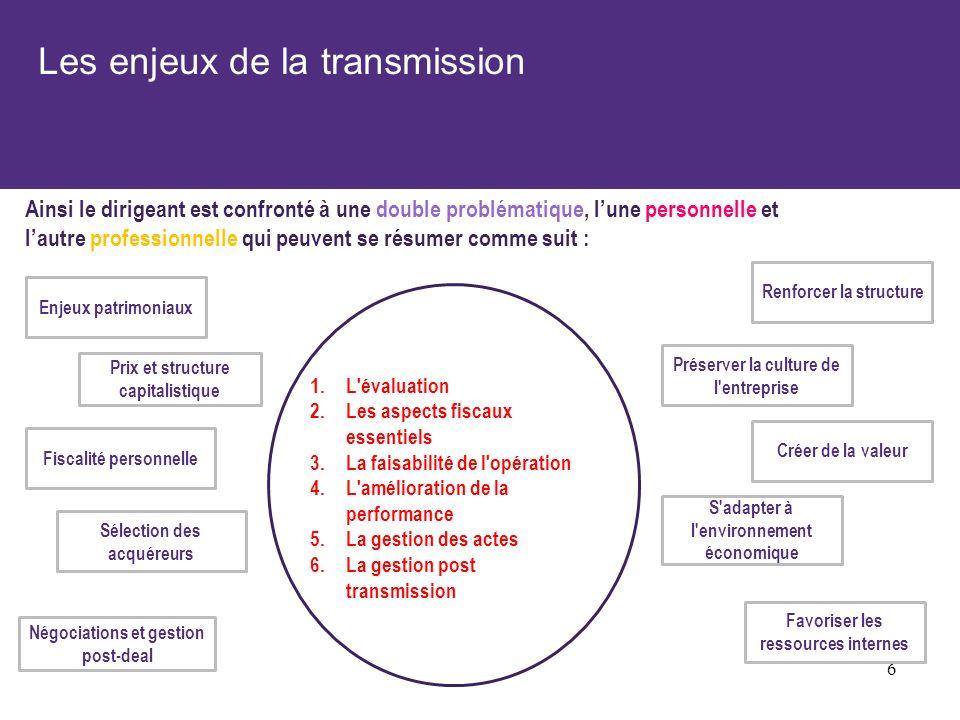 Les étapes de la phase de transmission – volet entreprise 37