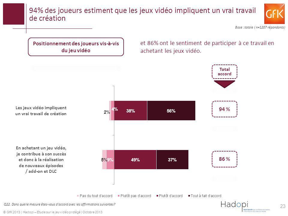 © GfK 2013   Hadopi – Etude sur le jeu vidéo protégé   Octobre 2013 94% des joueurs estiment que les jeux vidéo impliquent un vrai travail de création