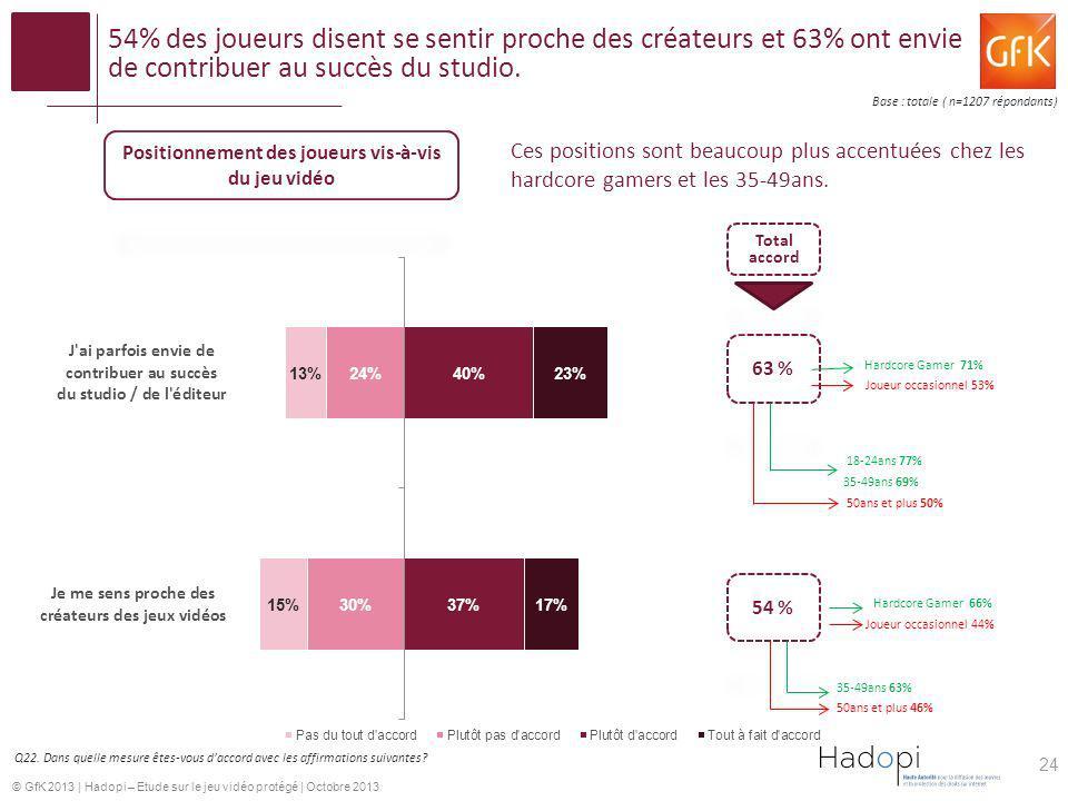 © GfK 2013   Hadopi – Etude sur le jeu vidéo protégé   Octobre 2013 54% des joueurs disent se sentir proche des créateurs et 63% ont envie de contribu
