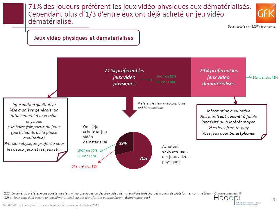 © GfK 2013   Hadopi – Etude sur le jeu vidéo protégé   Octobre 2013 71% des joueurs préfèrent les jeux vidéo physiques aux dématérialisés. Cependant p