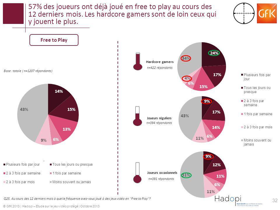 © GfK 2013   Hadopi – Etude sur le jeu vidéo protégé   Octobre 2013 57% des joueurs ont déjà joué en free to play au cours des 12 derniers mois. Les h