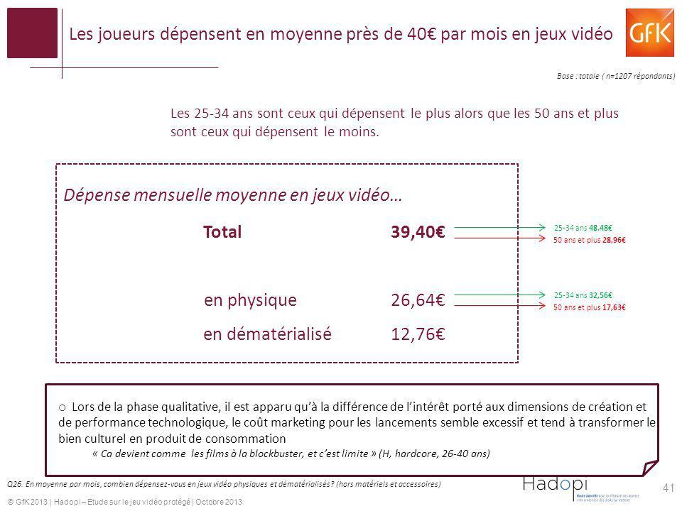 © GfK 2013   Hadopi – Etude sur le jeu vidéo protégé   Octobre 2013 Les joueurs dépensent en moyenne près de 40 par mois en jeux vidéo 41 Dépense mens