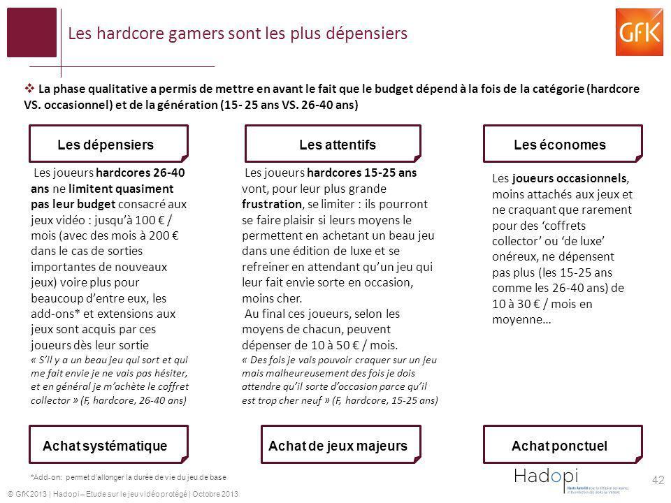© GfK 2013   Hadopi – Etude sur le jeu vidéo protégé   Octobre 2013 Les hardcore gamers sont les plus dépensiers La phase qualitative a permis de mett