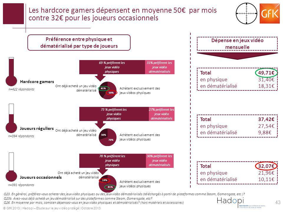 © GfK 2013   Hadopi – Etude sur le jeu vidéo protégé   Octobre 2013 Les hardcore gamers dépensent en moyenne 50 par mois contre 32 pour les joueurs oc
