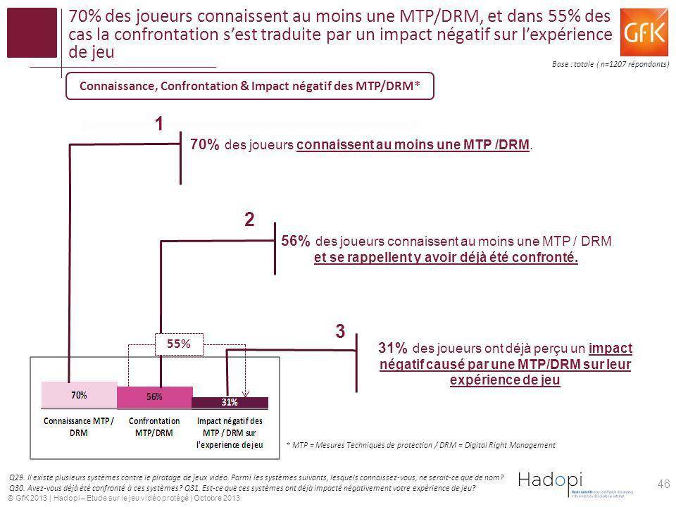 © GfK 2013   Hadopi – Etude sur le jeu vidéo protégé   Octobre 2013 70% des joueurs connaissent au moins une MTP/DRM, et dans 55% des cas la confronta