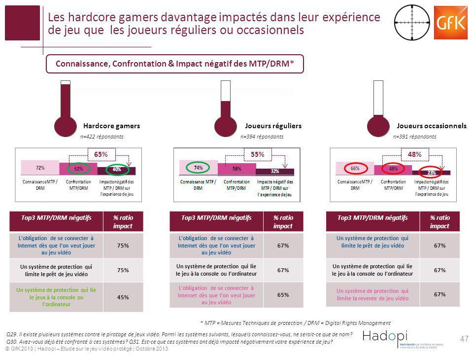 © GfK 2013   Hadopi – Etude sur le jeu vidéo protégé   Octobre 2013 Les hardcore gamers davantage impactés dans leur expérience de jeu que les joueurs