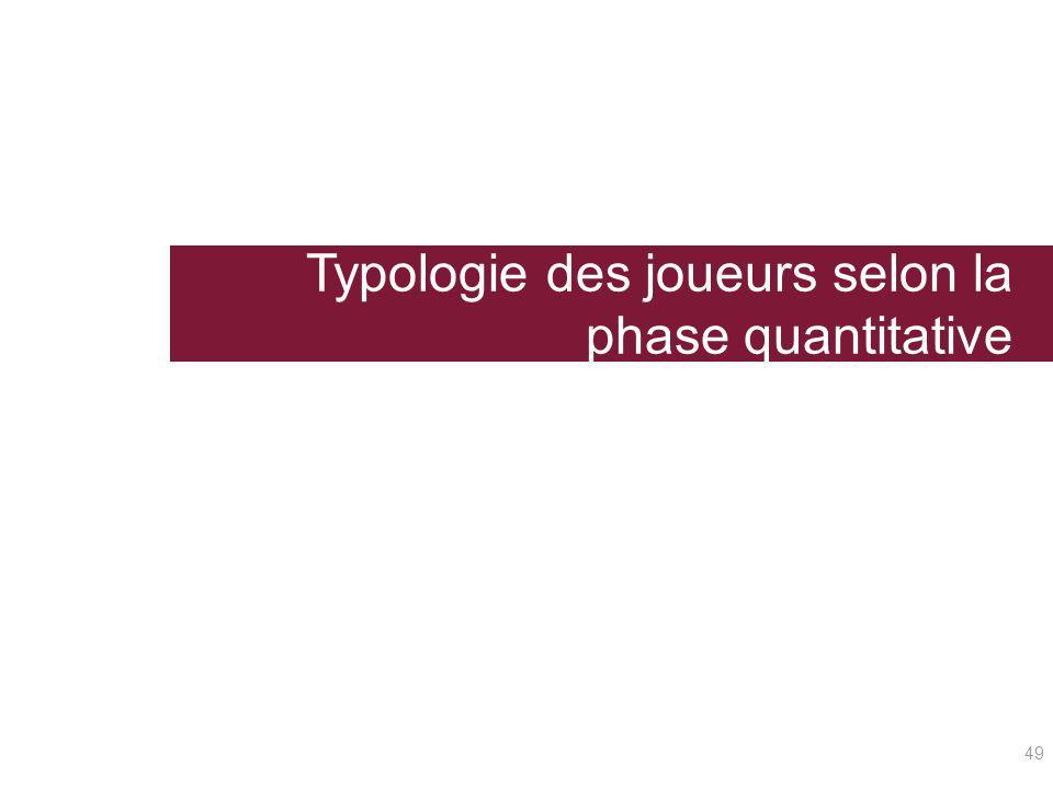 Typologie des joueurs selon la phase quantitative 49