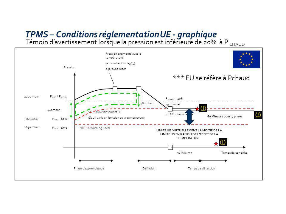 Témoin davertissement lorsque la pression est inférieure de 20% à P CHAUD TPMS – Conditions réglementation UE - graphique P REC / P COLD Pression Temp