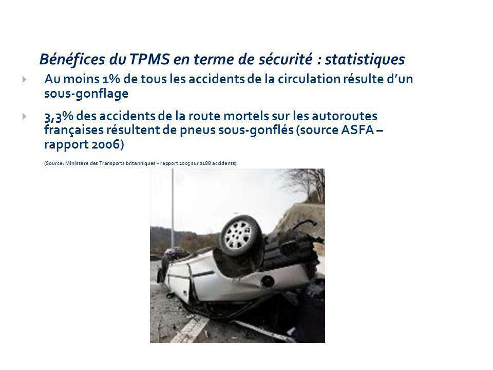 Au moins 1% de tous les accidents de la circulation résulte dun sous-gonflage 3,3% des accidents de la route mortels sur les autoroutes françaises résultent de pneus sous-gonflés (source ASFA – rapport 2006) (Source: Ministère des Transports britanniques – rapport 2005 sur 2188 accidents).