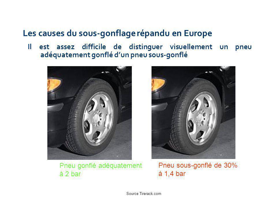 Les causes du sous-gonflage répandu en Europe Il est assez difficile de distinguer visuellement un pneu adéquatement gonflé dun pneu sous-gonflé Pneu sous-gonflé de 30% à 1,4 bar Pneu gonflé adéquatement à 2 bar Source Tirerack.com