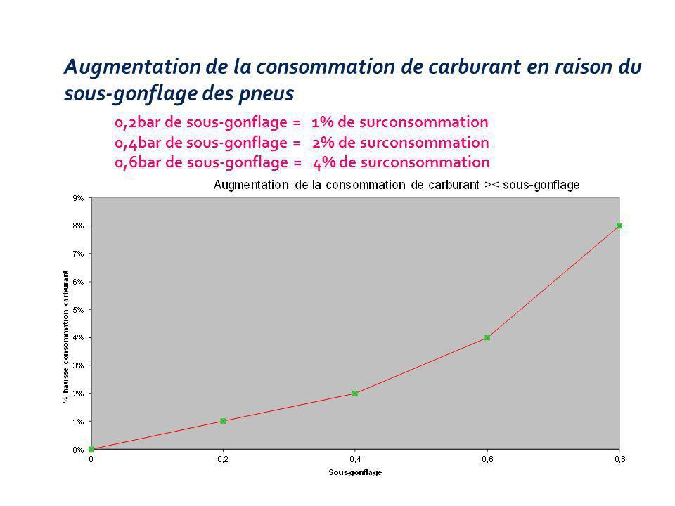 0,2bar de sous-gonflage = 1% de surconsommation 0,4bar de sous-gonflage = 2% de surconsommation 0,6bar de sous-gonflage = 4% de surconsommation Augmentation de la consommation de carburant en raison du sous-gonflage des pneus
