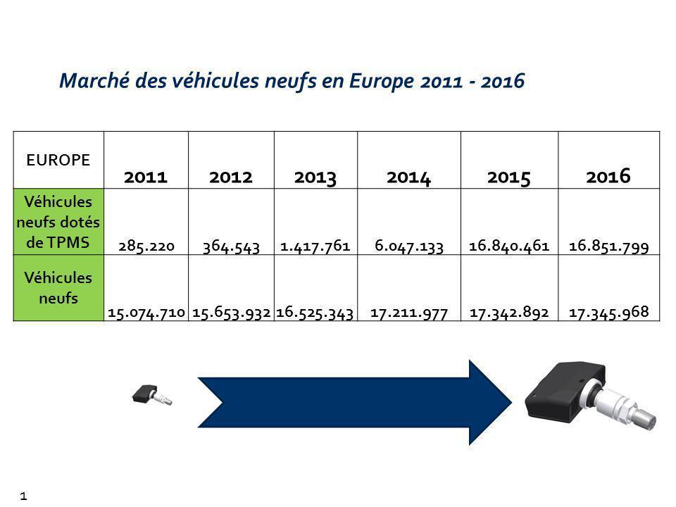Marché des véhicules neufs en Europe 2011 - 2016 EUROPE 201120122013201420152016 Véhicules neufs dotés de TPMS 285.220364.5431.417.7616.047.13316.840.