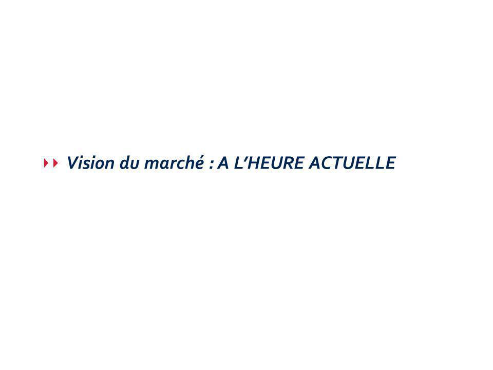 Vision du marché : A LHEURE ACTUELLE