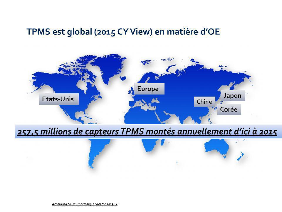Chine According to HIS (Formerly CSM) for 2015CY Japon Corée Europe Etats-Unis 257,5 millions de capteurs TPMS montés annuellement dici à 2015 TPMS est global (2015 CY View) en matière dOE