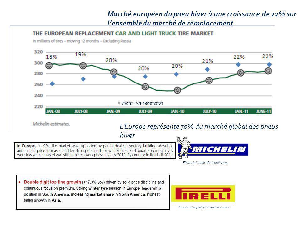 Marché européen du pneu hiver à une croissance de 22% sur lensemble du marché de remplacement Europe represents 70% of Global Winter Tyre market Finan