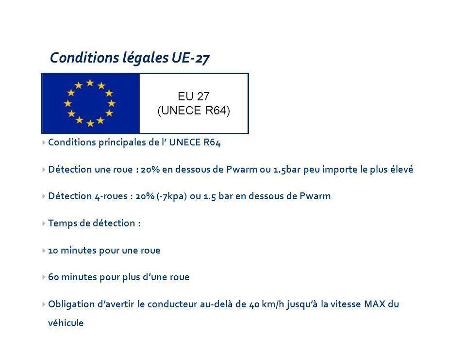 Conditions légales UE-27 EU 27 (UNECE R64) Conditions principales de l UNECE R64 Détection une roue : 20% en dessous de Pwarm ou 1.5bar peu importe le