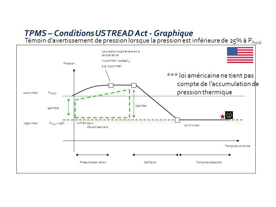 Témoin davertissement de pression lorsque la pression est inférieure de 25% à P froid TPMS – Conditions US TREAD Act - Graphique P froid – 25%NHTSA Se