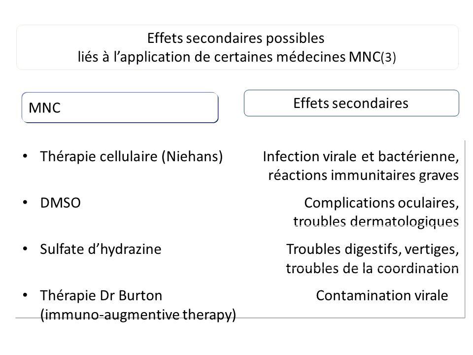 Thérapie cellulaire (Niehans)Infection virale et bactérienne, réactions immunitaires graves DMSOComplications oculaires, troubles dermatologiques Sulf
