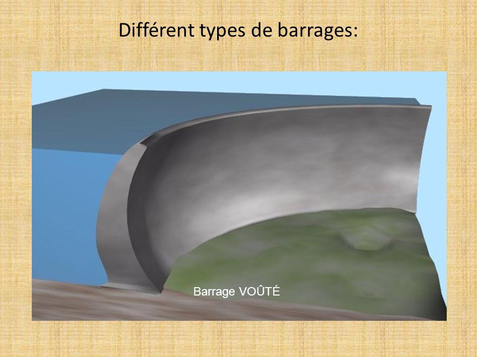 Différent types de barrages: Barrage VOÛTÉ
