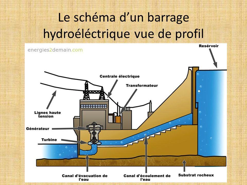 Le schéma dun barrage hydroéléctrique vue de profil